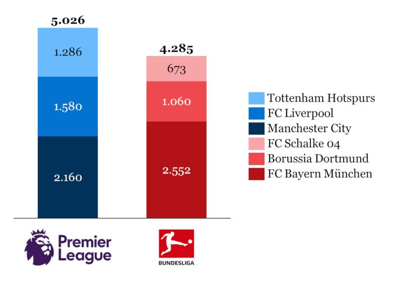 Dominanz der Premier League anhand der Unternehmensbewertungen