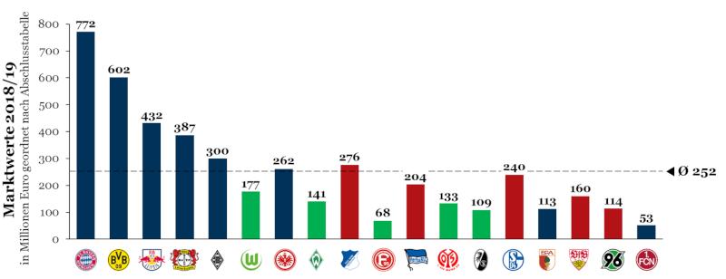 Sportliches Abschneiden in der Bundesligasaison 2018/19 mit dazugehörigem Marktwert von Transfermarkt