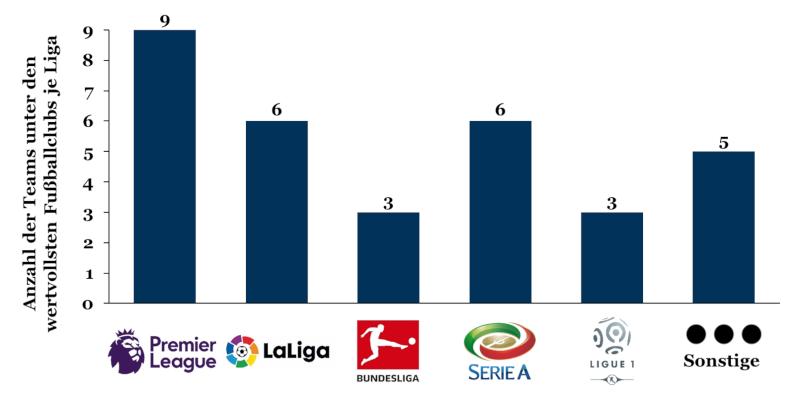 Ligen der 32 wertvollsten Fußballclubs Europas