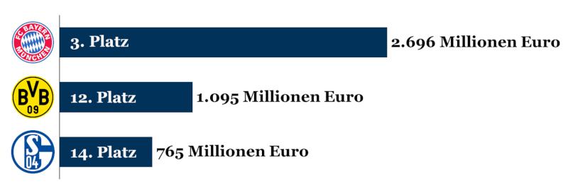 Die Bewertungen der drei Bundesligisten unter den wertvollsten Fußballclubs Europas 2019
