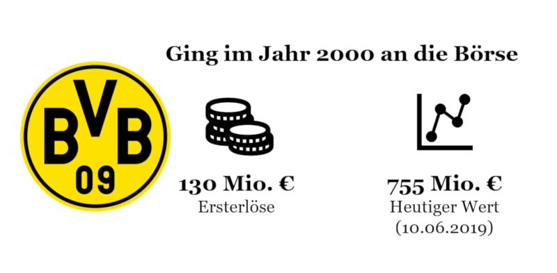 Finanzierung von Fußballclubs: Börsengang von Borussia Dortmund