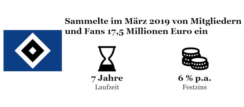 Finanzierung von Fußballclubs: Hamburger SV sammelt Geld von Mitgliedern und Fans ein