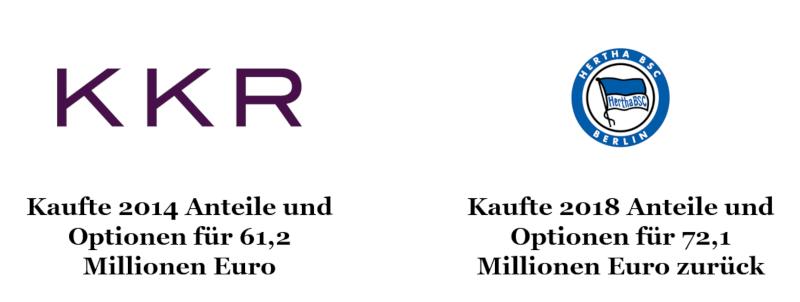 Investor bei Hertha BSC: Details zu KKR