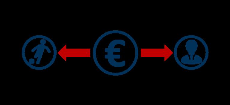 Personalkostenquote der Bundesliga und Fußballclubs