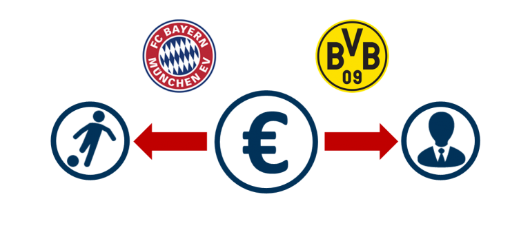 Personalkostenquote FCB & BVB