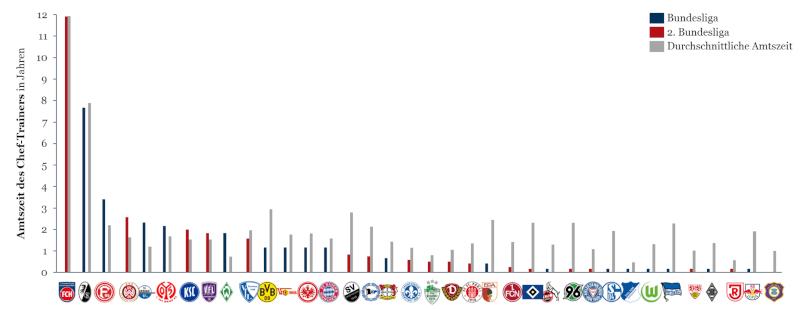 Amtszeit der Bundesliga Trainer (aktuell und bisher durchschnittlich)