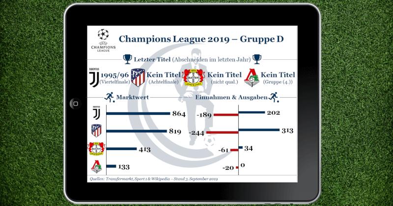 Gruppe D der Champions League 2019 mit Bayer Leverkusen