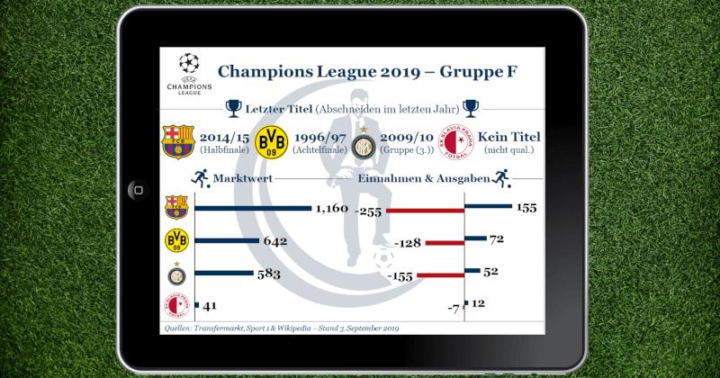 Gruppe F der Champions League 2019 mit Borussia Dortmund