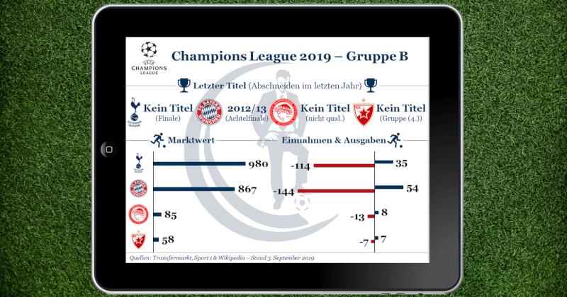 Gruppe B der Champions League 2019 mit Bayern München