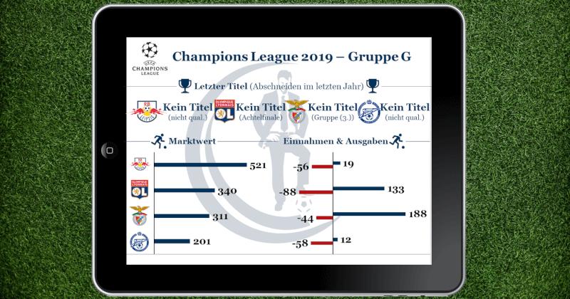Gruppe G der Champions League 2019 mit RB Leipzig