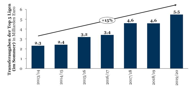 Ausgaben für Sommertransfers der Top 5 Ligen in den letzten sieben Jahren