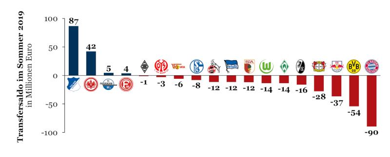 Transfersalden der Bundesligisten nach Spielerwechsel 2019 im Sommer