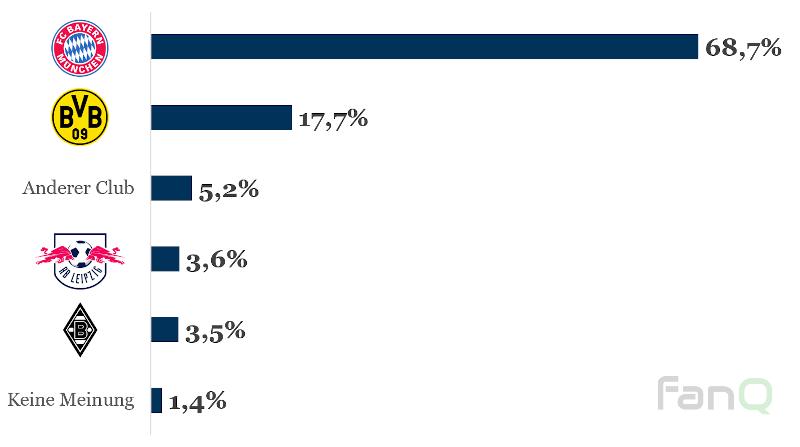 Umfrage von FanQ zur Frage: Wer wird Deutscher Meister 2020/21?
